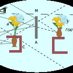 Bouquet renversé schéma